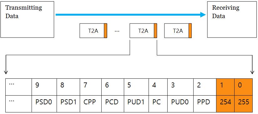 SyncBytes LXSDF T2A