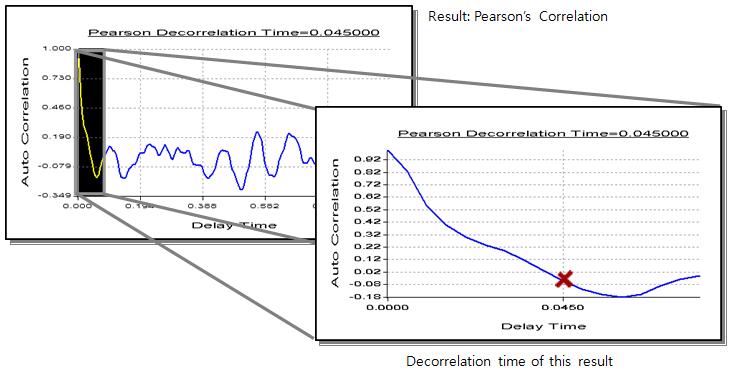 Pearson's Correlation 2