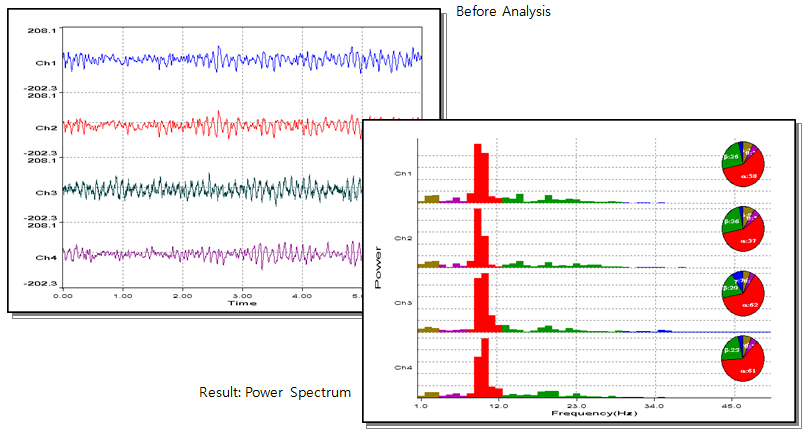 Power Spectrum Estimation by FFT 2