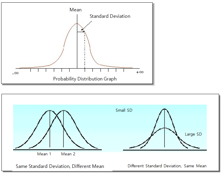 Probability Distribution 2