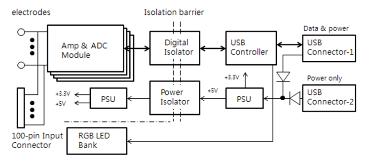 Device Function Block Diagram