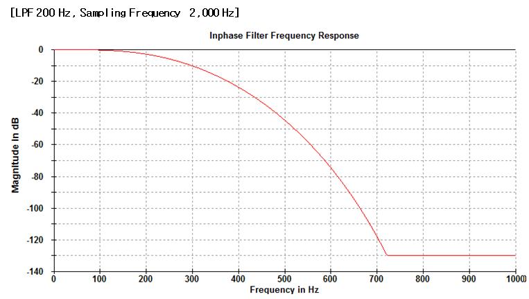 Low Pass Filter 11