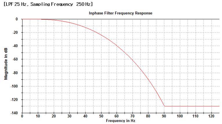 Low Pass Filter 2