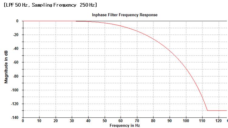 Low Pass Filter 3