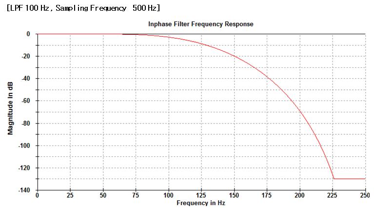 Low Pass Filter 6
